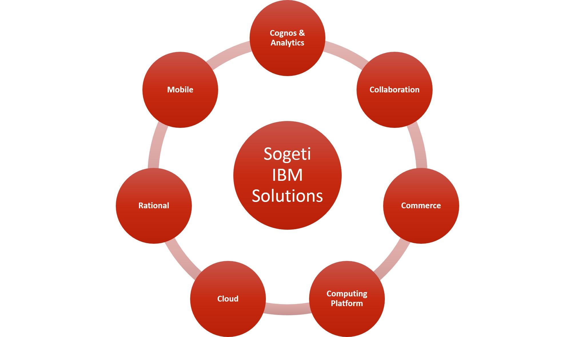 Sogeti IBM solutions