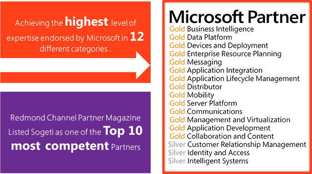 Microsoft competencies